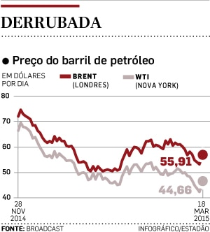 Forexpros petroleo brent