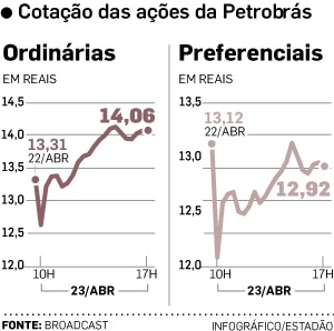 PetroAcoes23abr